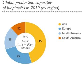 EuBP produzione per area