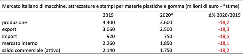 stime amaplast comparto 2020