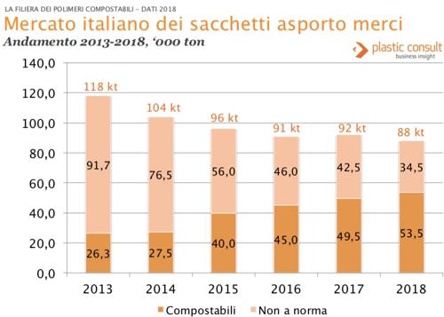 sacchetti plastica Italia