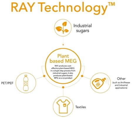 avantium ray technology
