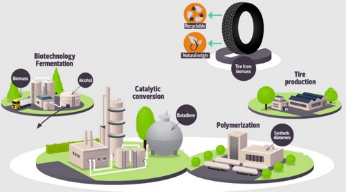 schema biobutadiene da bioetanolo