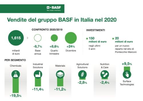 BASF Italia 2020