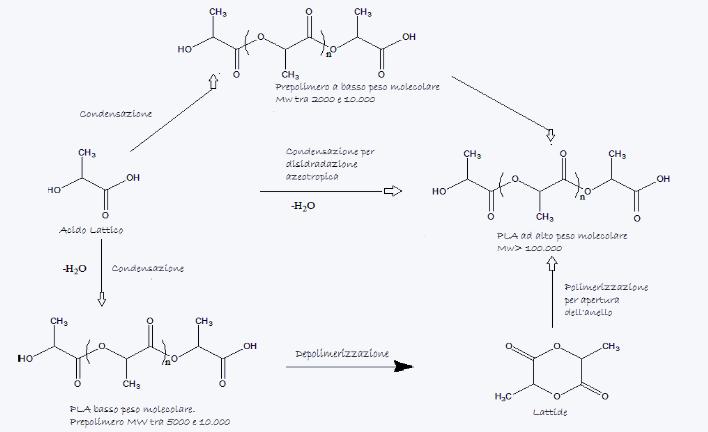 polimerizzazione PLA