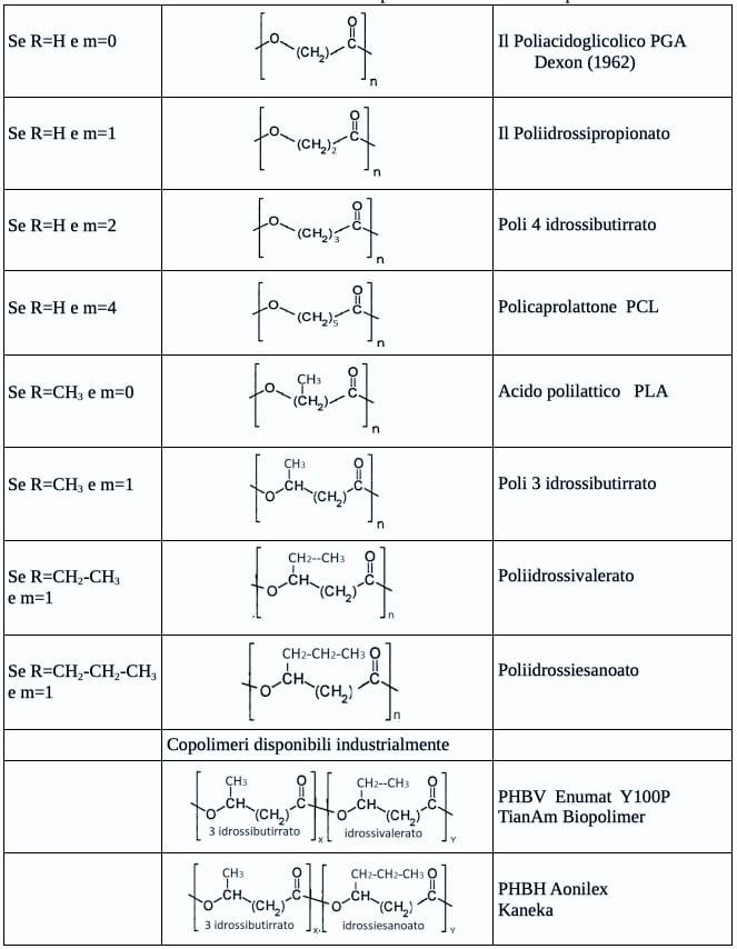 poliidrossialcanoati