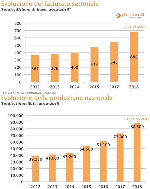 mercato bioplastiche 2018