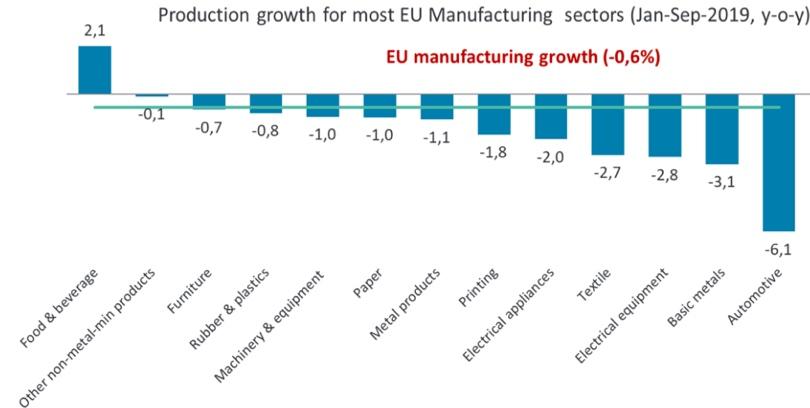 Cefic settori industriali EU