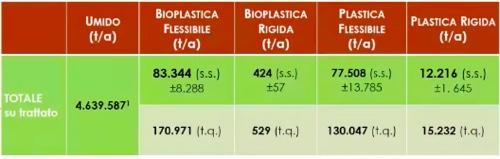 corepla cic plastiche nei rifiuti compostaggio