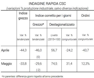 Fonte: Centro Studi Confindustria