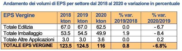 EPS consumi 2018-2020