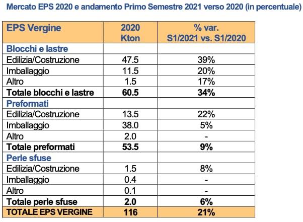 EPS consumi I semestre 2021