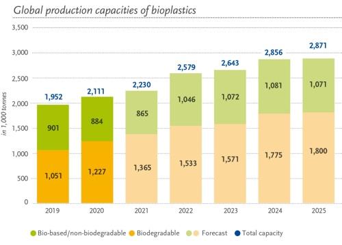 European Bioplastics capacità produttive