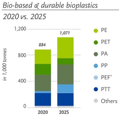 EUBP dati 2020