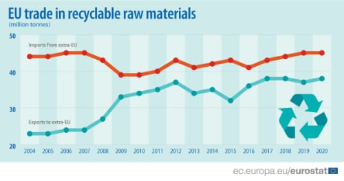 Eurostat import-export materiali riciclabili