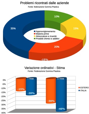 FGP sondaggio imprese