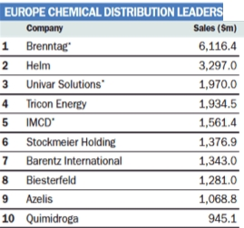 iris top 10 europa distribuzione chimica