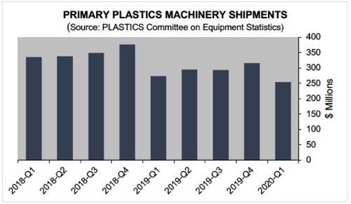 Plastics consegne macchine usa I trimestre 2020