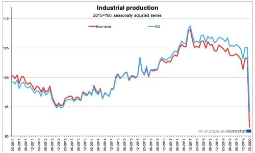produzione industriale Europa marzo 2020