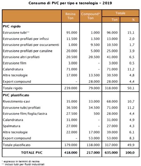 PVC consumi 2019