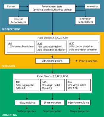 RecyClass schema contenitori PP