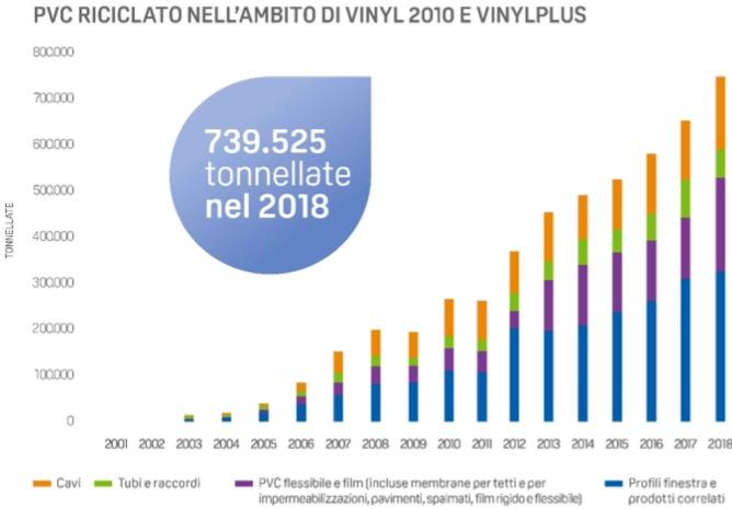 riciclo PVC UE