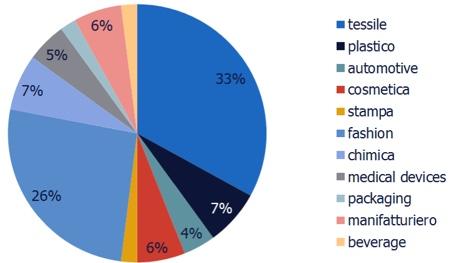grafico riconversione settori