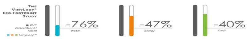 grafico vinyloop