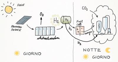 energia slare stoccaggio idrogeno