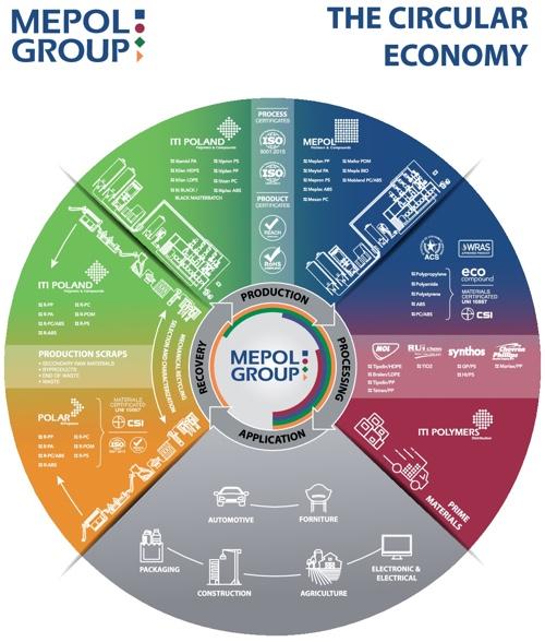 Mepol Circulra economy