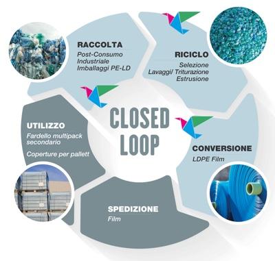 Aliplast Closed loop
