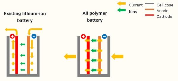 app batterie polimeriche