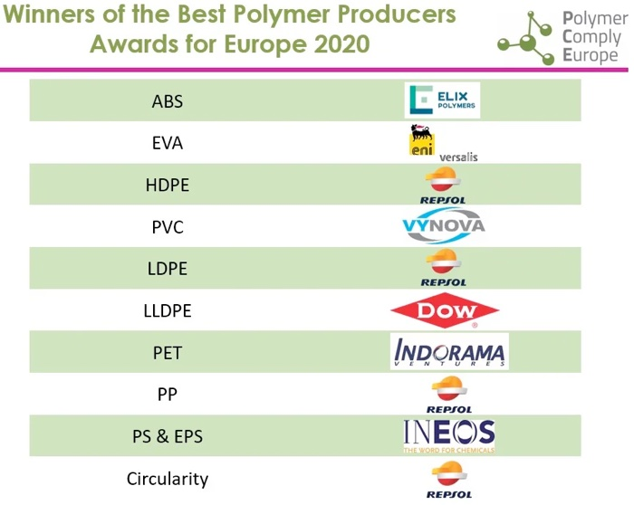 Best Polymer Producers for Europe Awards 2020