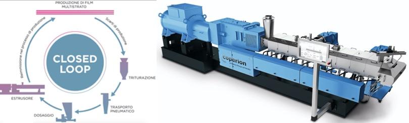 Coperion closed loop multistrato