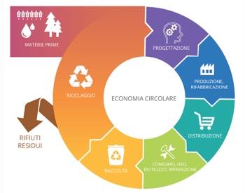 economia circolae