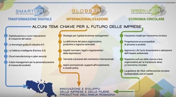 Piano Verso Industria 4.0